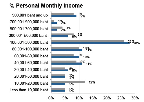 Demographic sort by monthly income