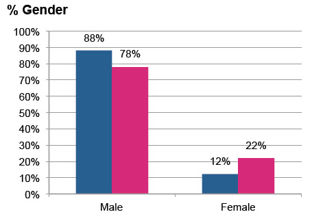 Demographic sort by gender