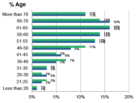 Demographic sort by age