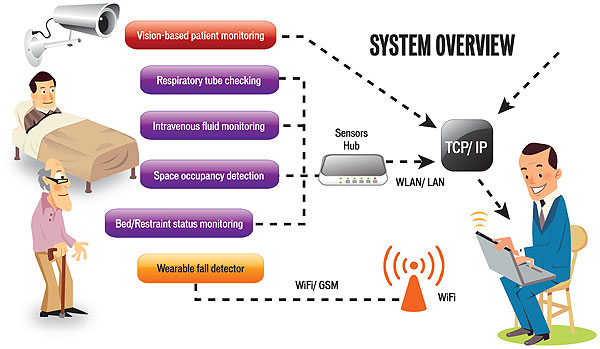 Remote Home Patient Monitoring Systems