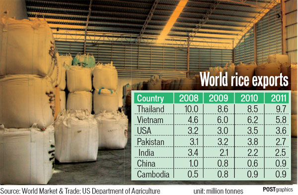 world rice exports