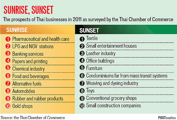 thailand s sunrise and sunset industries bangkok post learning