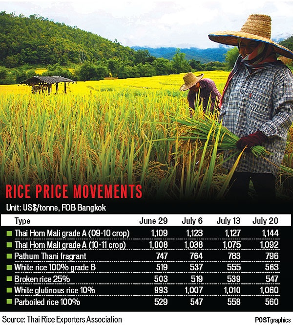 rice prices