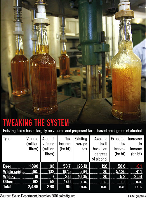 Government revenue from liquor taxes | Bangkok Post: learning