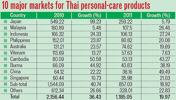 cosmetic market in thailand Thai believe in inner beauty and multifunctional beauty products  premium  mass: to capture the mass market, brands are gearing toward the.