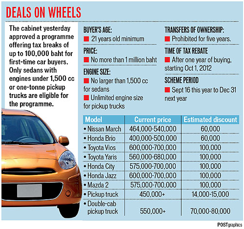 Us Auto Sales >> 500,000 new cars on the road soon | Bangkok Post: learning