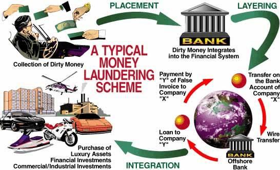 Anti-money laundering blacklist spells trouble   Bangkok Post: learning