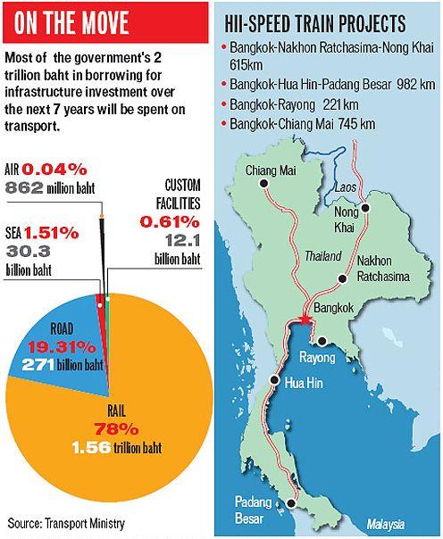 2 trillion baht infrastructure investment eforex shopping