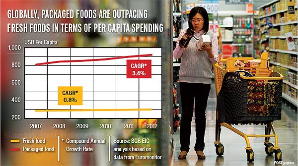 Consumer behavior in thailand concerning food