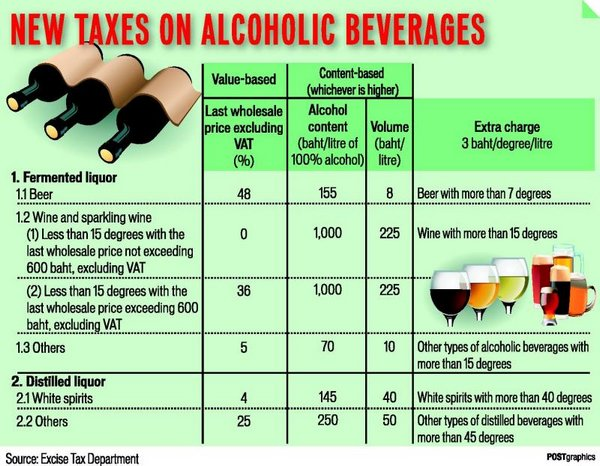Increased alcohol excise duties hardly affect spirits consumption.