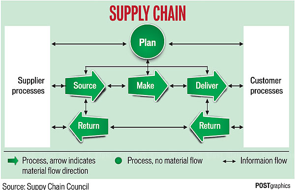 scor model supply chain management Supply chain management: the scor model july 13, 2016 costa solutions news , uncategorized the supply chain council (scc) is a global non-profit organization whose framework, benchmarking tools, and improvement methodology support member organizations in making rapid and dramatic improvements in supply chain performance.