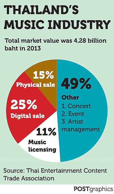 Music industry benefits from digital beat | Bangkok Post