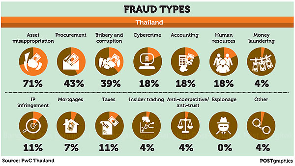 the different types of nonprofit fraud Less than 1 percent is inspected by the government specifically for fraud with more than 1,700 different the 46 fish types seafood fraud is a.