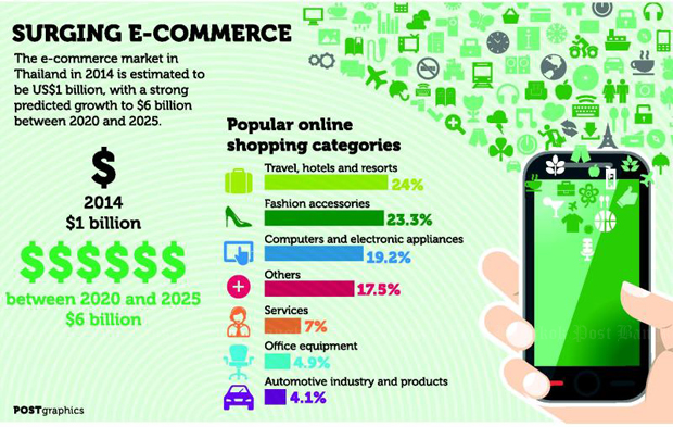 Surging e-commerce
