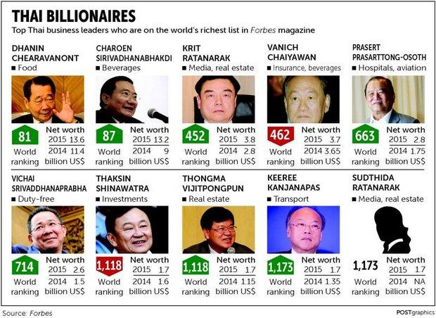 top billionaires list