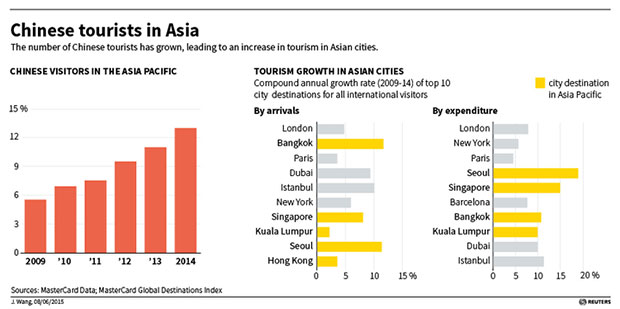 Thailand Too Dependent On Chinese Tourists MasterCard Bangkok - The 10 most popular destination cities in asiapacific for 2015