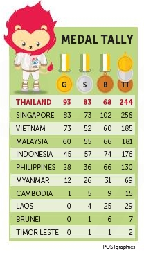 Afp Thailand Emphatically Defended Their Southeast Asian Sea Football Le On Monday As They Finished Top Of The Medals Table For Second