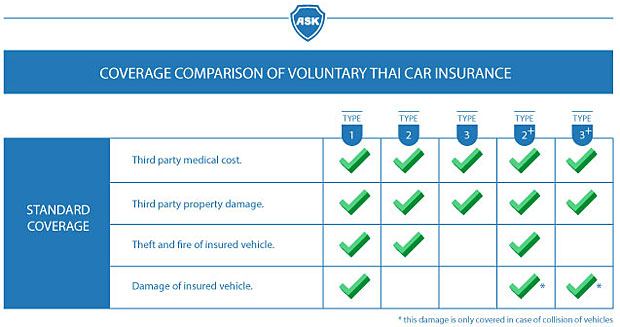 Thai car insurance: How much coverage do I get? | Bangkok ...