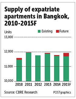 Expat apartment outlook good - Bangkok Post Property ...