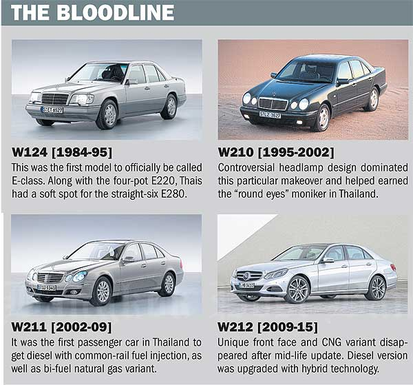 2016 mercedes benz e class revealed bangkok post auto for Mercedes benz c class vs e class