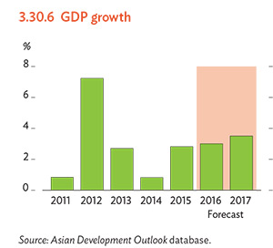 india economic outlook 2018 pdf