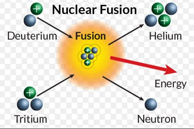 an essay on nuclear fusion Fission or fusion essays: over 180,000 fission or fusion essays, fission or fusion term papers, fission or fusion research paper, book reports 184 990 essays, term and research papers available for unlimited access.