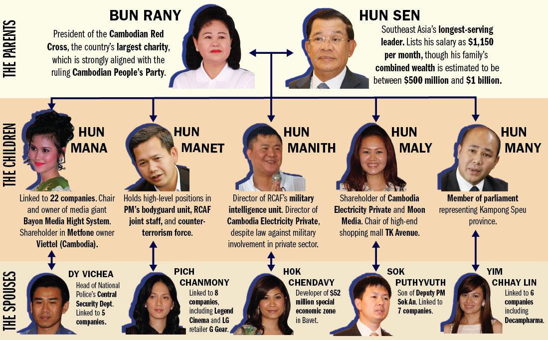 Inside the Hun family's business empire