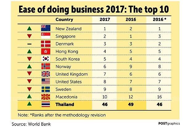 Ease of Doing Business ranking: Thailand rises | Bangkok ...