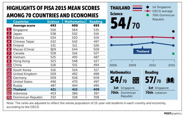 Thai Education Fails The Test While Singapore And Vietnam Excel