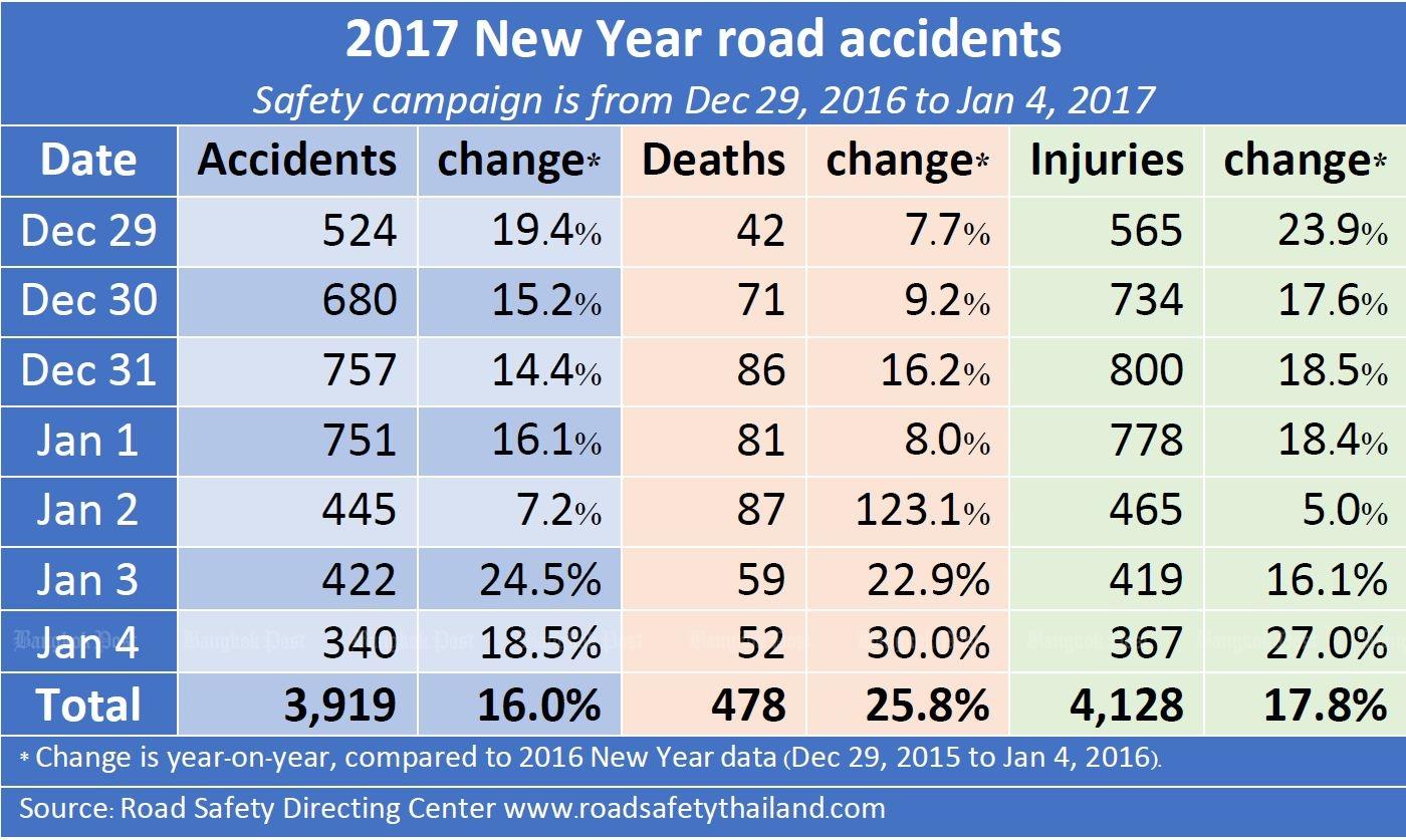 смертность в авариях таиланд 2017 статистика