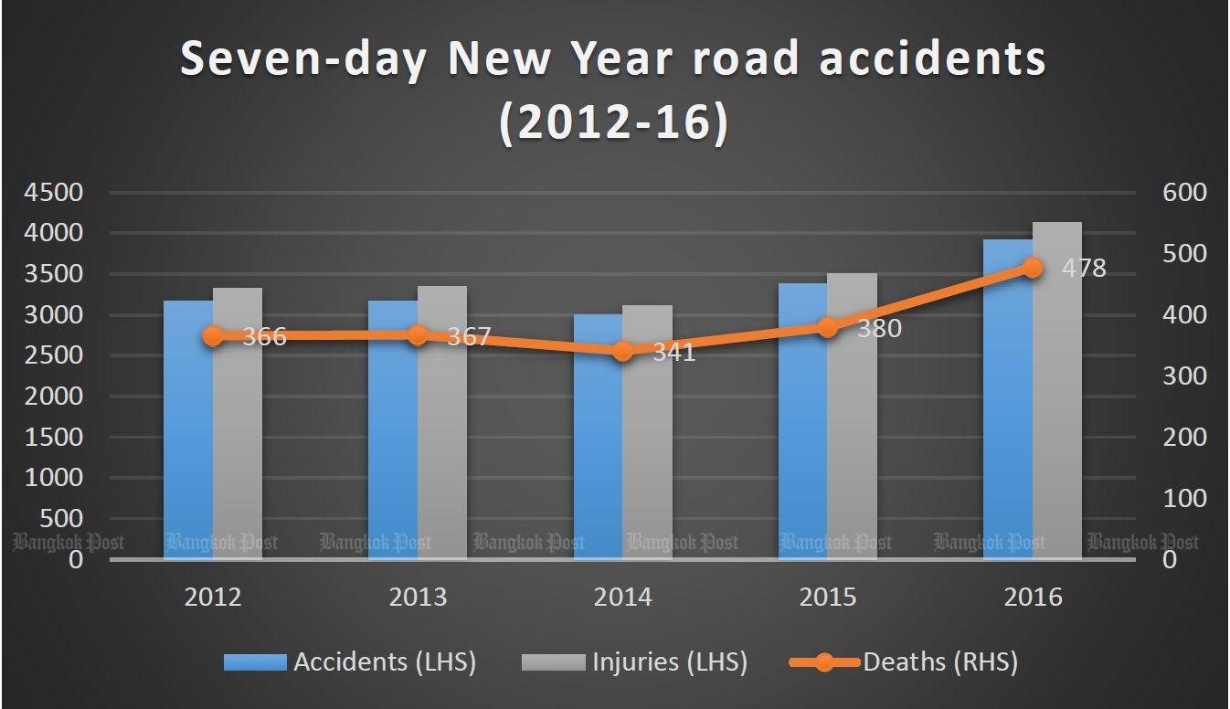 смертность на дорогах таиланда статистика 2017,