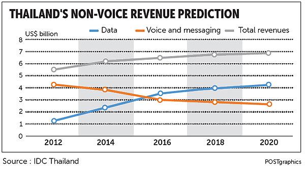 Over-the-top challenges   Bangkok Post: tech