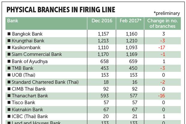 Fintech eats into bank branch figures