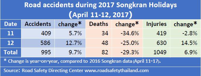 смертность на дорогах таиланда статистика, сколько человек погибло в дтп в таиланде сонгкран 2017