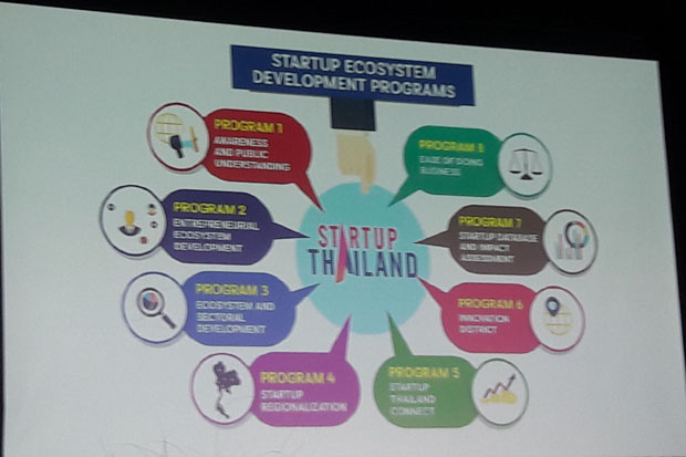 B30bn target for startup funds