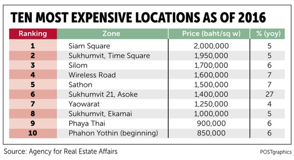 CBD land prices still increasing - Bangkok Post Property