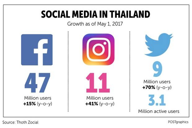 Thai love affair with social media endures