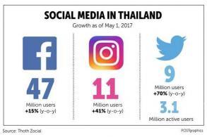 Thailand in social media world's top 10