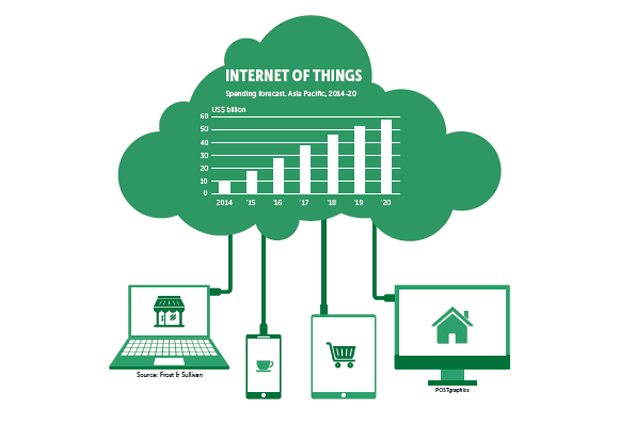 Honeywell aims to ride IoT wave