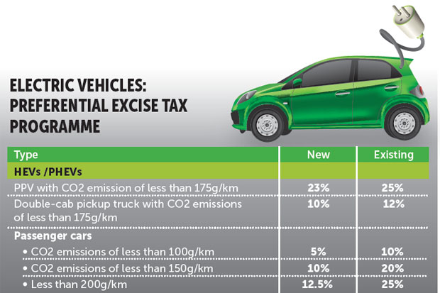 New tax rates set to spark electric car surge