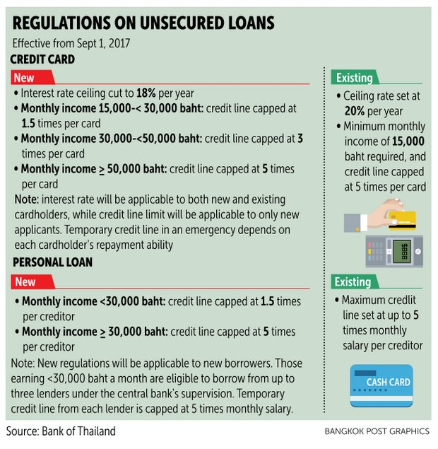 the central bank up to now has set a maximum credit line for cardholders at five times of monthly salary regardless of income amount for personal loans - Personal Loan On Credit Card