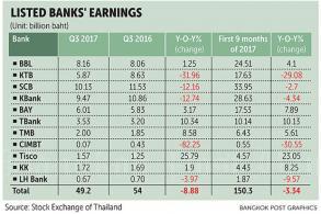 Listed banks see profit slide as bad loans bite