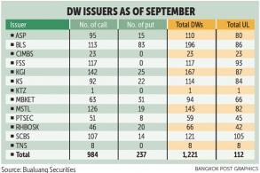 Investors spot DW advantage