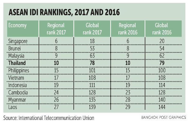 ICT ranked 78th in global index, 10th within region
