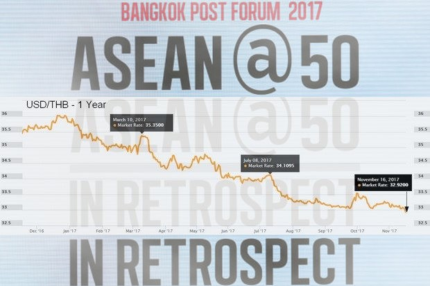 Baht appreciates  to 30-month high