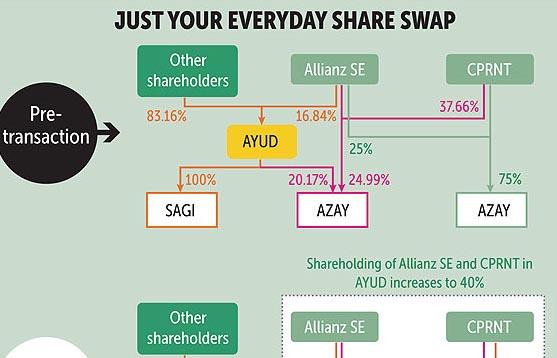 Allianz, AYUD forge swap deal