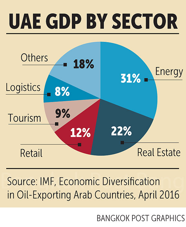 country analysis of the united arab emirates economics essay United abrab emirates pest analysis: political: the stable political situation of uae enough to attract almost any major financial the united arab emirates is a middle east country that is located in between saudi arabia and oman it is in the eastern part of the arabian peninsula.