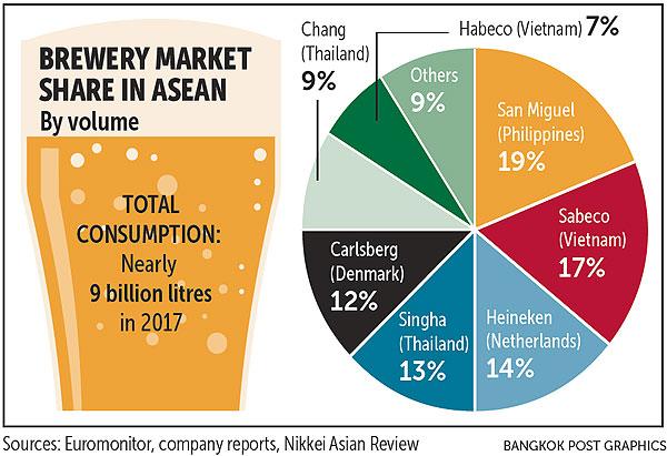 ThaiBev riding Asean acquisition wave   Bangkok Post: business