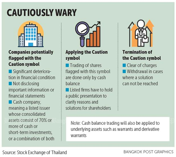 Set Adds Caution Symbol From July 2 Bangkok Post Business
