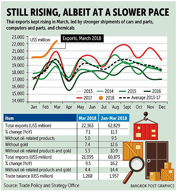 Q1 exports tally 7-year growth high | Bangkok Post: business